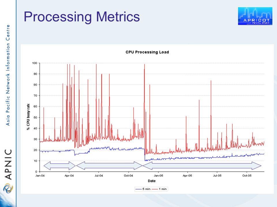 Processing Metrics