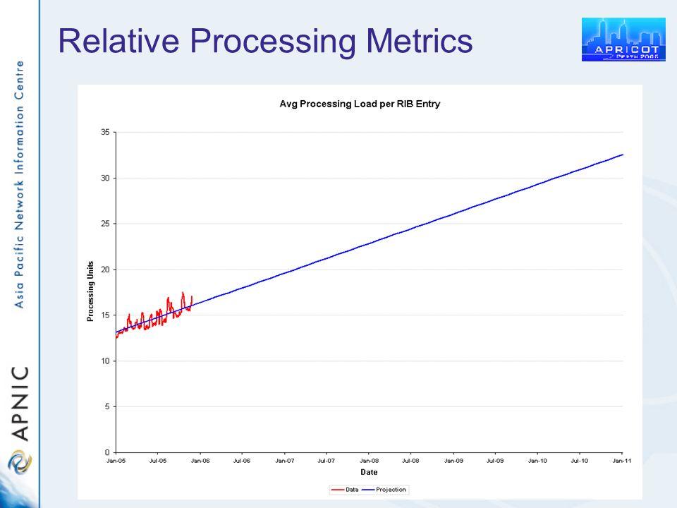 Relative Processing Metrics