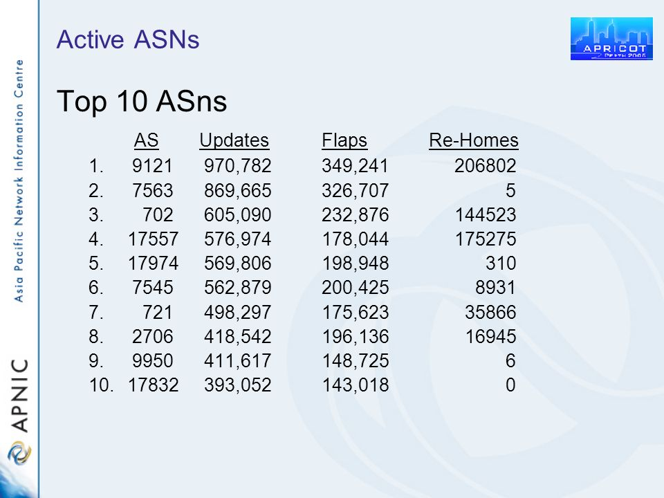 Active ASNs Top 10 ASns AS UpdatesFlaps Re-Homes 1.