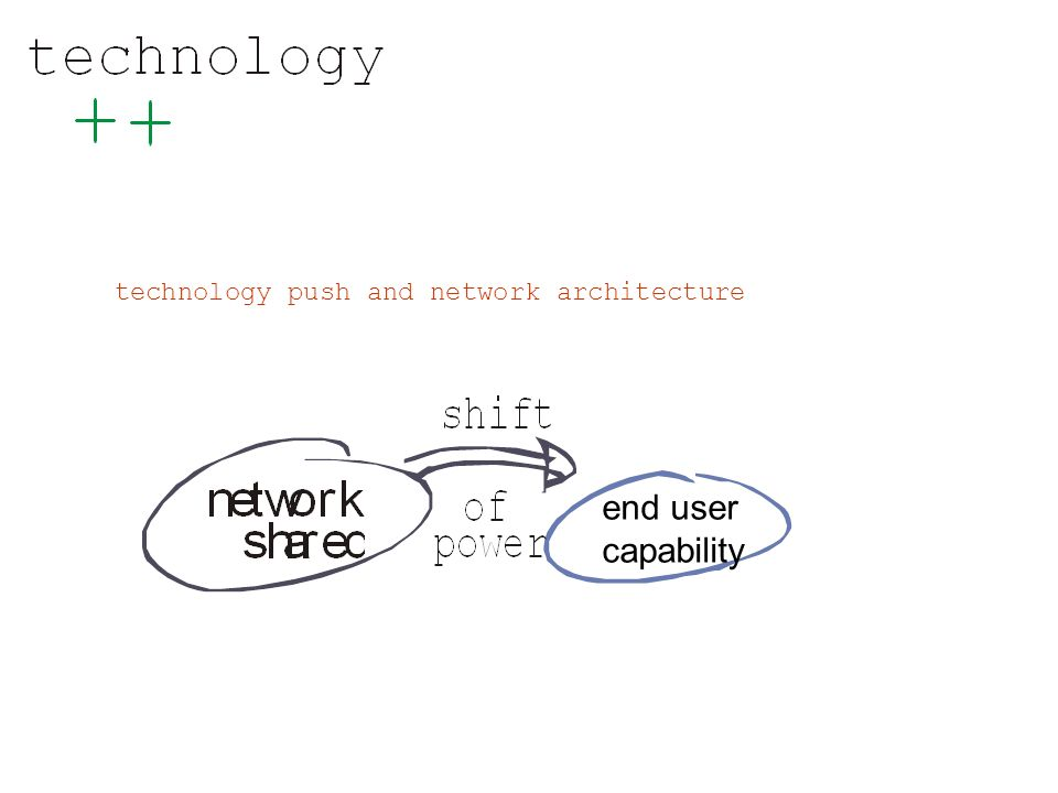 end user capability technology push and network architecture