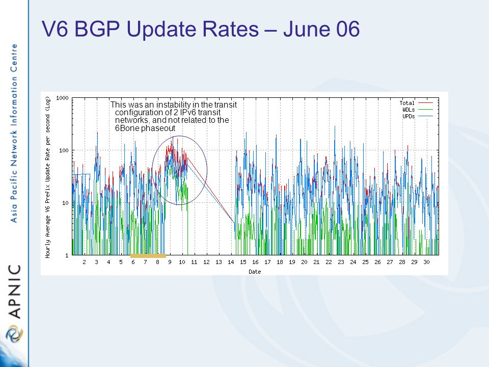 V6 BGP Update Rates – June 06 This was an instability in the transit configuration of 2 IPv6 transit networks, and not related to the 6Bone phaseout