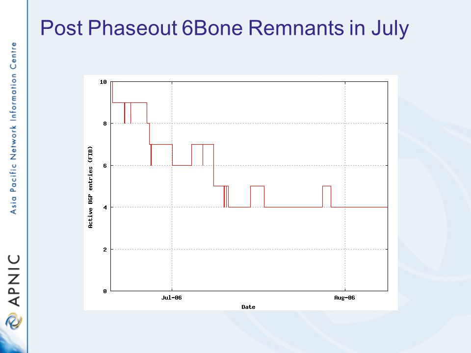 Post Phaseout 6Bone Remnants in July