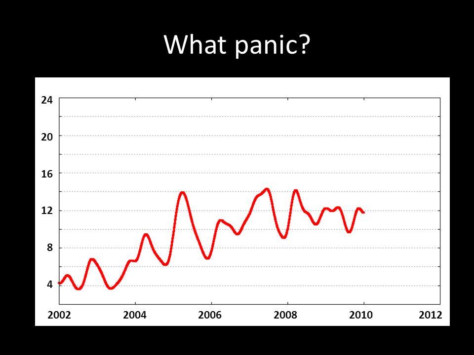 What panic? 200220042006200820102012 4 8 12 16 20 24