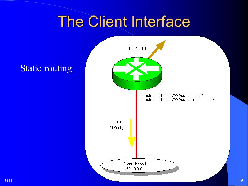 GH19 The Client Interface Static routing