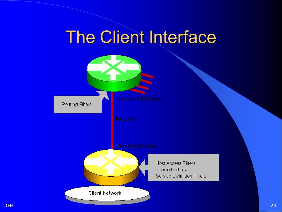 GH24 The Client Interface