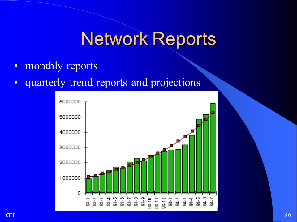 GH80 Network Reports monthly reports quarterly trend reports and projections