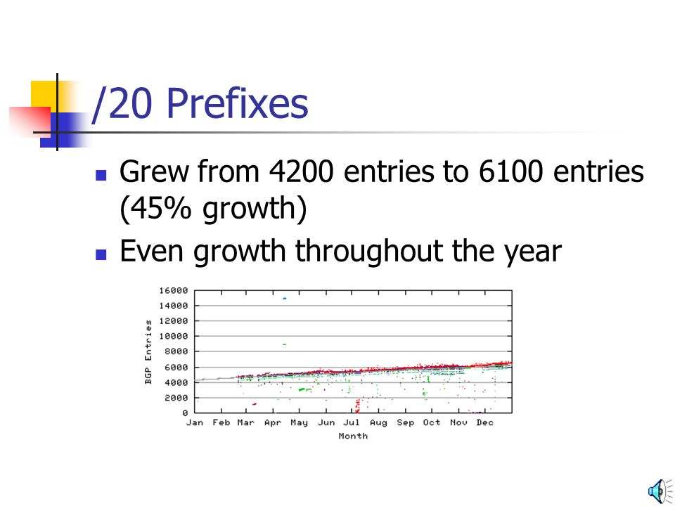 /24 Prefixes Largely steady at 60,000 entries for the year