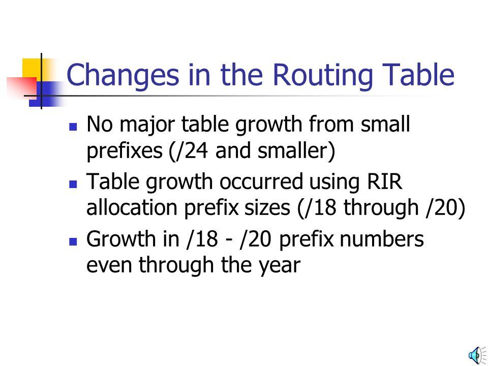 Comparison of Prefix Groups /18 /19 /20 /24 /25 /26
