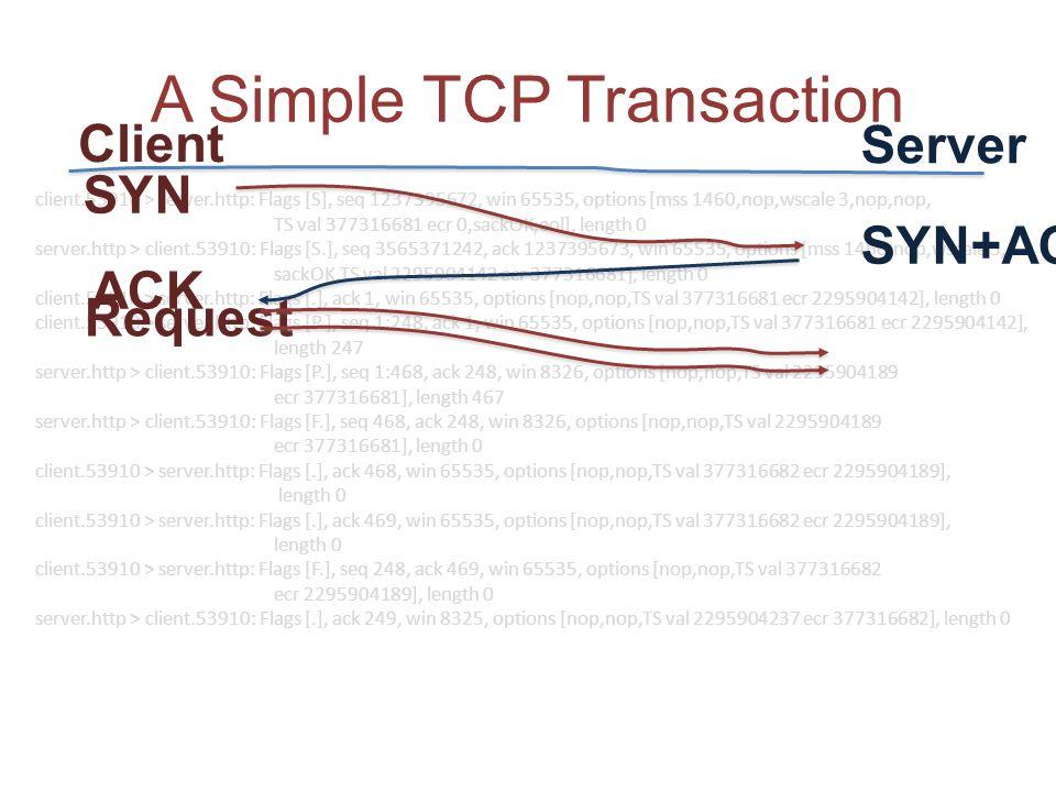 client.53910 > server.http: Flags [S], seq 1237395672, win 65535, options [mss 1460,nop,wscale 3,nop,nop, TS val 377316681 ecr 0,sackOK,eol], length 0 server.http > client.53910: Flags [S.], seq 3565371242, ack 1237395673, win 65535, options [mss 1460,nop,wscale 3, sackOK,TS val 2295904142 ecr 377316681], length 0 client.53910 > server.http: Flags [.], ack 1, win 65535, options [nop,nop,TS val 377316681 ecr 2295904142], length 0 client.53910 > server.http: Flags [P.], seq 1:248, ack 1, win 65535, options [nop,nop,TS val 377316681 ecr 2295904142], length 247 server.http > client.53910: Flags [P.], seq 1:468, ack 248, win 8326, options [nop,nop,TS val 2295904189 ecr 377316681], length 467 server.http > client.53910: Flags [F.], seq 468, ack 248, win 8326, options [nop,nop,TS val 2295904189 ecr 377316681], length 0 client.53910 > server.http: Flags [.], ack 468, win 65535, options [nop,nop,TS val 377316682 ecr 2295904189], length 0 client.53910 > server.http: Flags [.], ack 469, win 65535, options [nop,nop,TS val 377316682 ecr 2295904189], length 0 client.53910 > server.http: Flags [F.], seq 248, ack 469, win 65535, options [nop,nop,TS val 377316682 ecr 2295904189], length 0 server.http > client.53910: Flags [.], ack 249, win 8325, options [nop,nop,TS val 2295904237 ecr 377316682], length 0 A Simple TCP Transaction SYN SYN+ACK ACK Client Server Request
