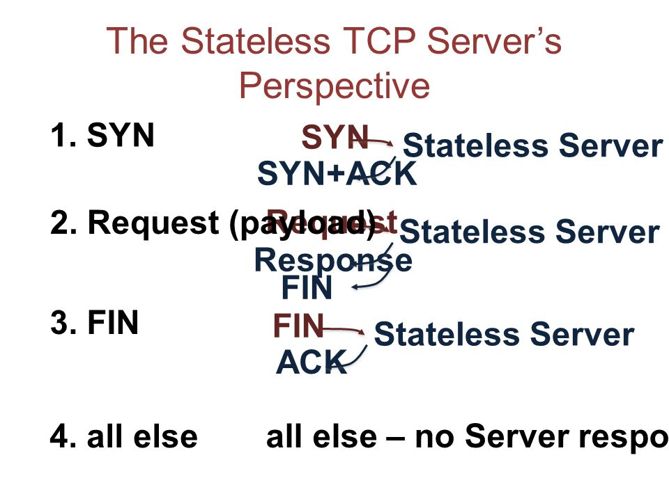 The Stateless TCP Servers Perspective Stateless Server SYN SYN+ACK Stateless Server Request Response FIN Stateless Server FIN ACK 1. SYN 2. Request (p