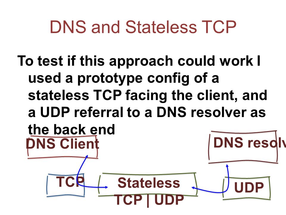 DNS and Stateless TCP To test if this approach could work I used a prototype config of a stateless TCP facing the client, and a UDP referral to a DNS resolver as the back end DNS resolver TCP DNS Client UDP Stateless TCP | UDP