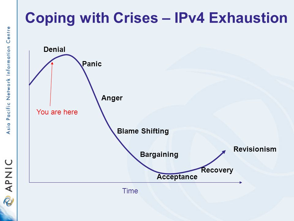 Coping with Crises – IPv4 Exhaustion Time Denial Panic Anger Blame Shifting Bargaining Acceptance Recovery Revisionism You are here