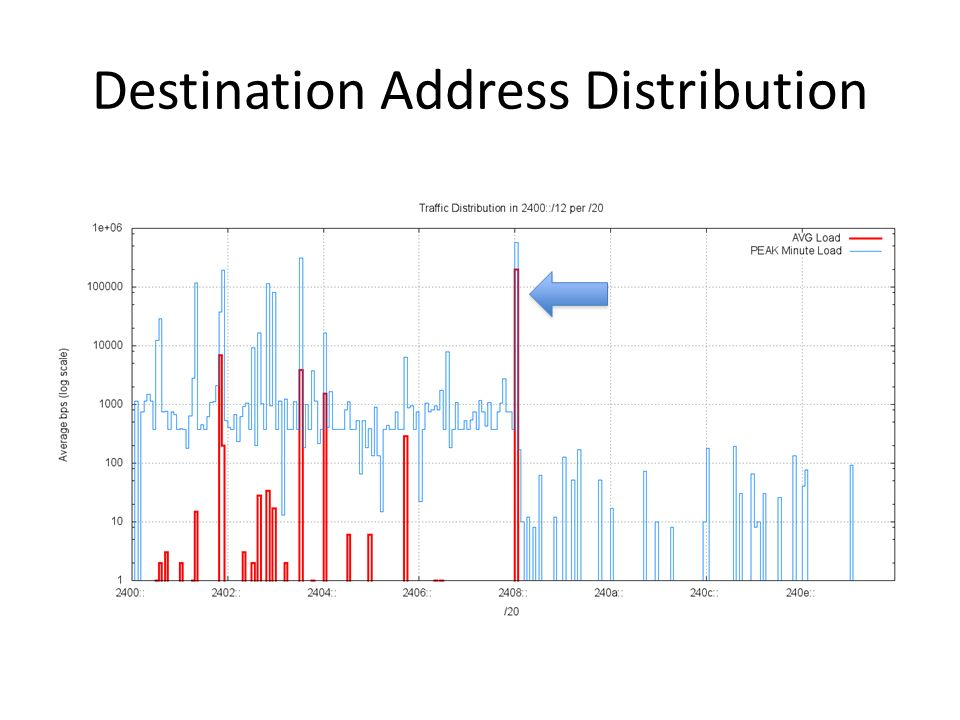 Destination Address Distribution