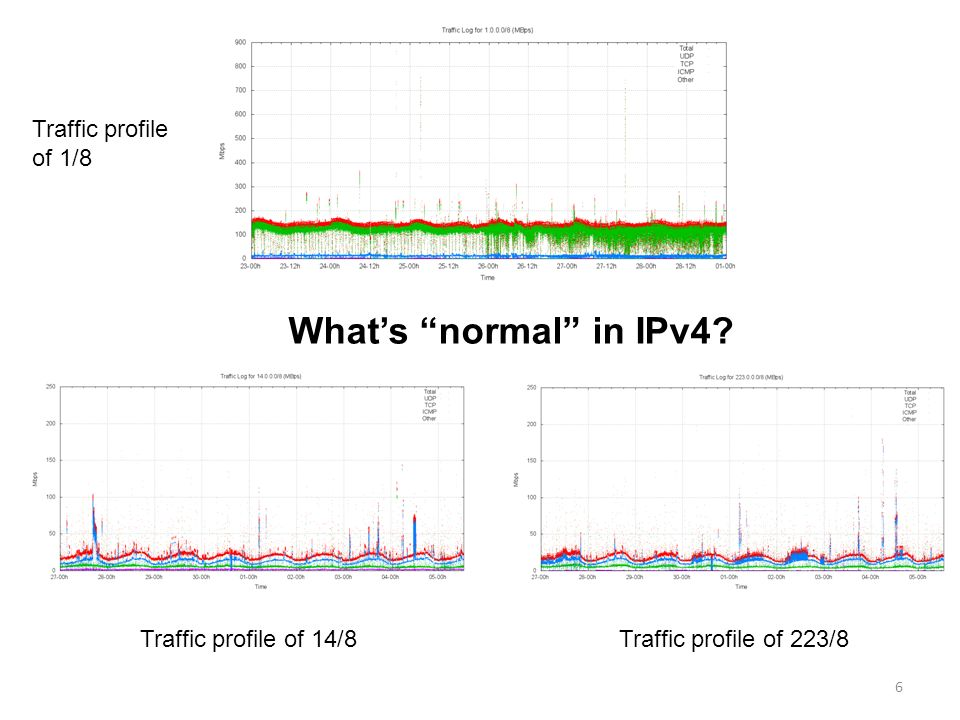 Traffic profile of 1/8 Traffic profile of 14/8Traffic profile of 223/8 6 Whats normal in IPv4