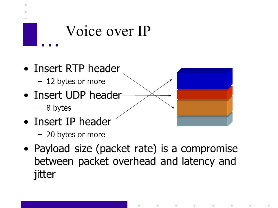 Voice over IP Insert RTP header –12 bytes or more Insert UDP header –8 bytes Insert IP header –20 bytes or more Payload size (packet rate) is a compromise between packet overhead and latency and jitter