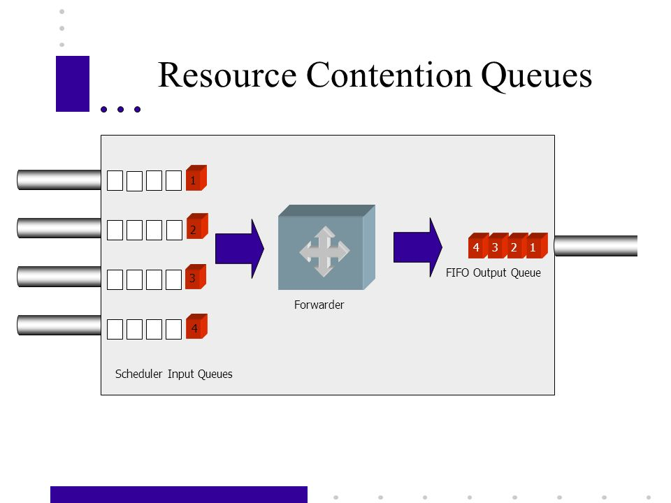 Resource Contention Queues Scheduler Input Queues 1234 2 3 1 4 Forwarder FIFO Output Queue