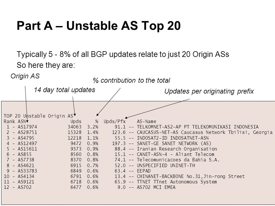 Part A – Unstable AS Top 20 Typically 5 - 8% of all BGP updates relate to just 20 Origin ASs So here they are: TOP 20 Unstable Origin AS Rank ASN Upds % Upds/Pfx AS-Name 1 - AS17974 34063 3.2% 91.1 -- TELKOMNET-AS2-AP PT TELEKOMUNIKASI INDONESIA 2 - AS28751 15328 1.4% 123.6 -- CAUCASUS-NET-AS Caucasus Network Tbilisi, Georgia 3 - AS4795 12218 1.1% 55.5 -- INDOSAT2-ID INDOSATNET-ASN 4 - AS12497 9472 0.9% 197.3 -- SANET-GE SANET NETWORK (AS) 5 - AS15611 9373 0.9% 88.4 -- Iranian Research Organisation 6 - AS855 8560 0.8% 15.1 -- CANET-ASN-4 - Aliant Telecom 7 - AS7738 8370 0.8% 74.1 -- Telecomunicacoes da Bahia S.A.