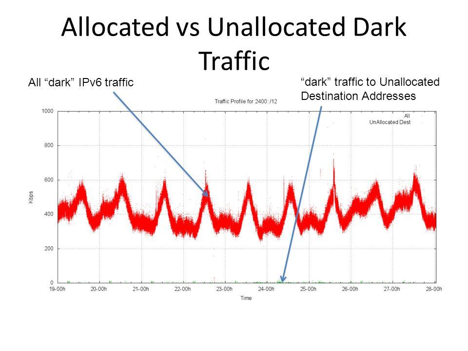 Allocated vs Unallocated Dark Traffic All dark IPv6 traffic dark traffic to Unallocated Destination Addresses
