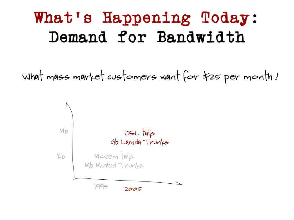 Whats Happening Today: Demand for Bandwidth 1995 2005 Kb Mb Modem tails Mb Muxed Trunks DSL tails Gb Lamda Trunks What mass market customers want for $25 per month !