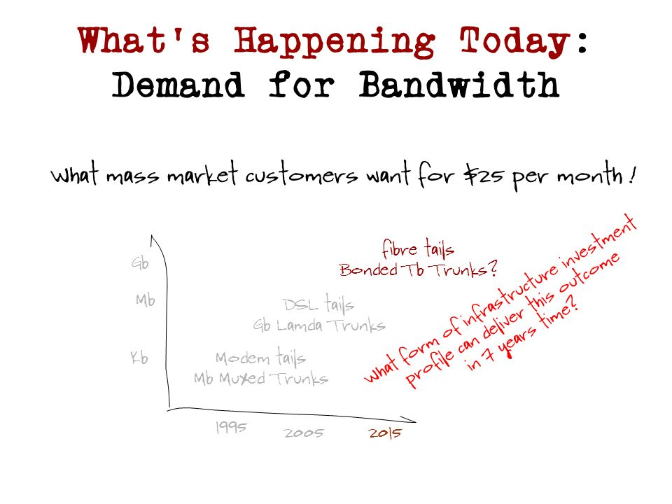 Whats Happening Today: Demand for Bandwidth 1995 20052015 Kb Mb Gb Modem tails Mb Muxed Trunks DSL tails Gb Lamda Trunks fibre tails Bonded Tb Trunks.