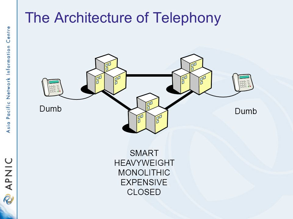 The Architecture of Telephony SMART HEAVYWEIGHT MONOLITHIC EXPENSIVE CLOSED Dumb
