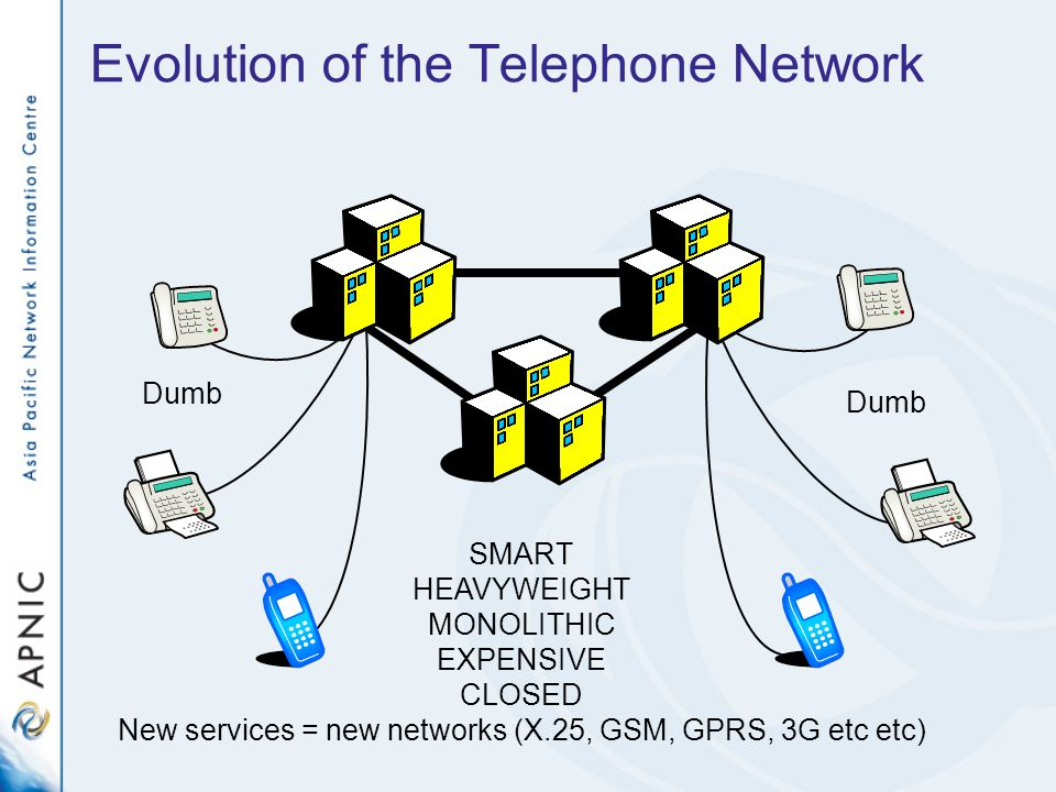 Evolution of the Telephone Network SMART HEAVYWEIGHT MONOLITHIC EXPENSIVE CLOSED New services = new networks (X.25, GSM, GPRS, 3G etc etc) Dumb