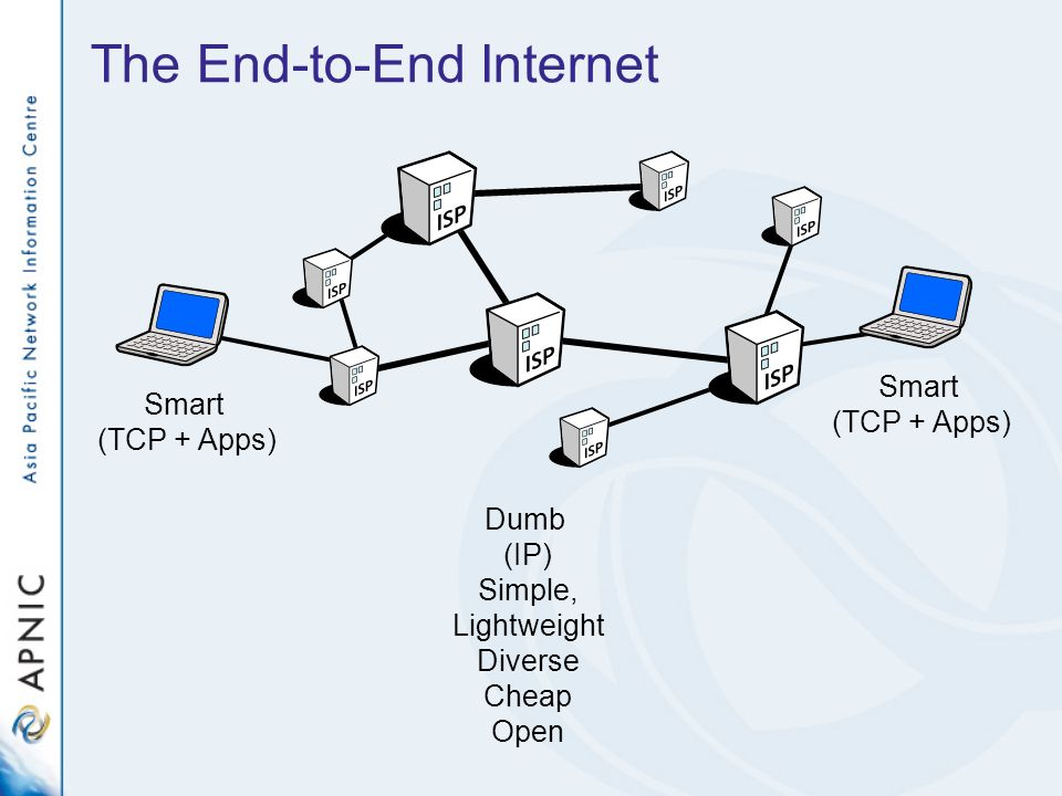 The End-to-End Internet Dumb (IP) Simple, Lightweight Diverse Cheap Open Smart (TCP + Apps) Smart (TCP + Apps)