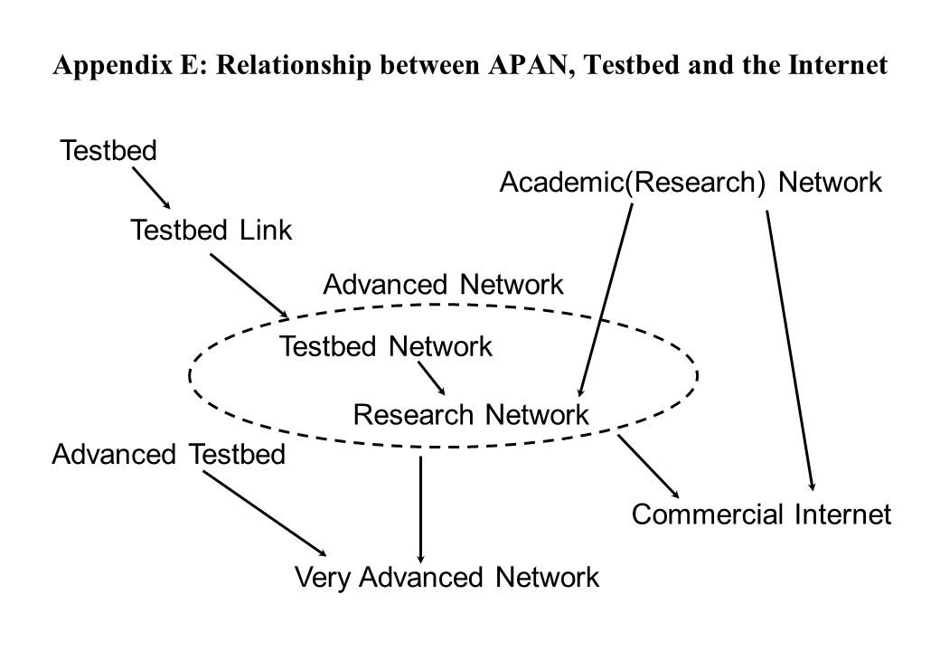 Appendix E: Relationship between APAN, Testbed and the Internet Testbed Testbed Link Testbed Network Research Network Advanced Network Academic(Research) Network Commercial Internet Advanced Testbed Very Advanced Network
