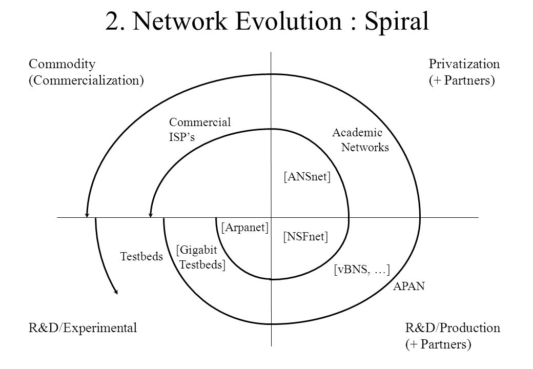 2. Network Evolution : Spiral Privatization (+ Partners) Commodity (Commercialization) R&D/ExperimentalR&D/Production (+ Partners) APAN [Arpanet] [NSF