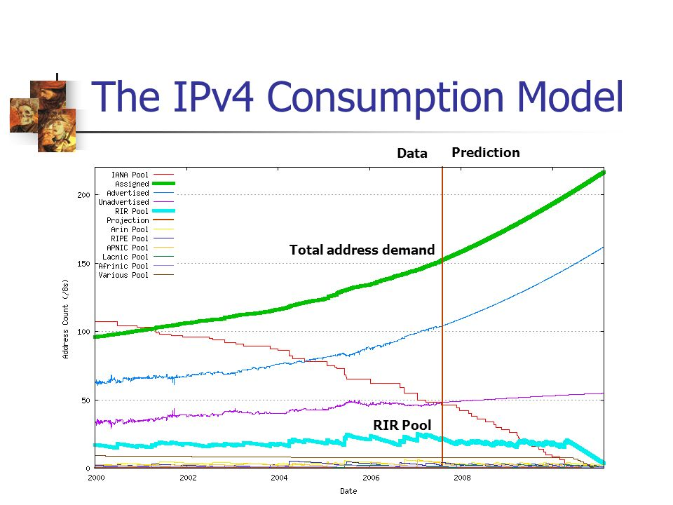 The IPv4 Consumption Model RIR Pool Prediction Data Total address demand