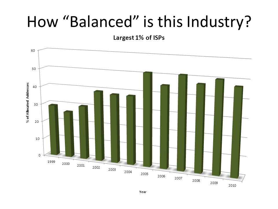 How Balanced is this Industry