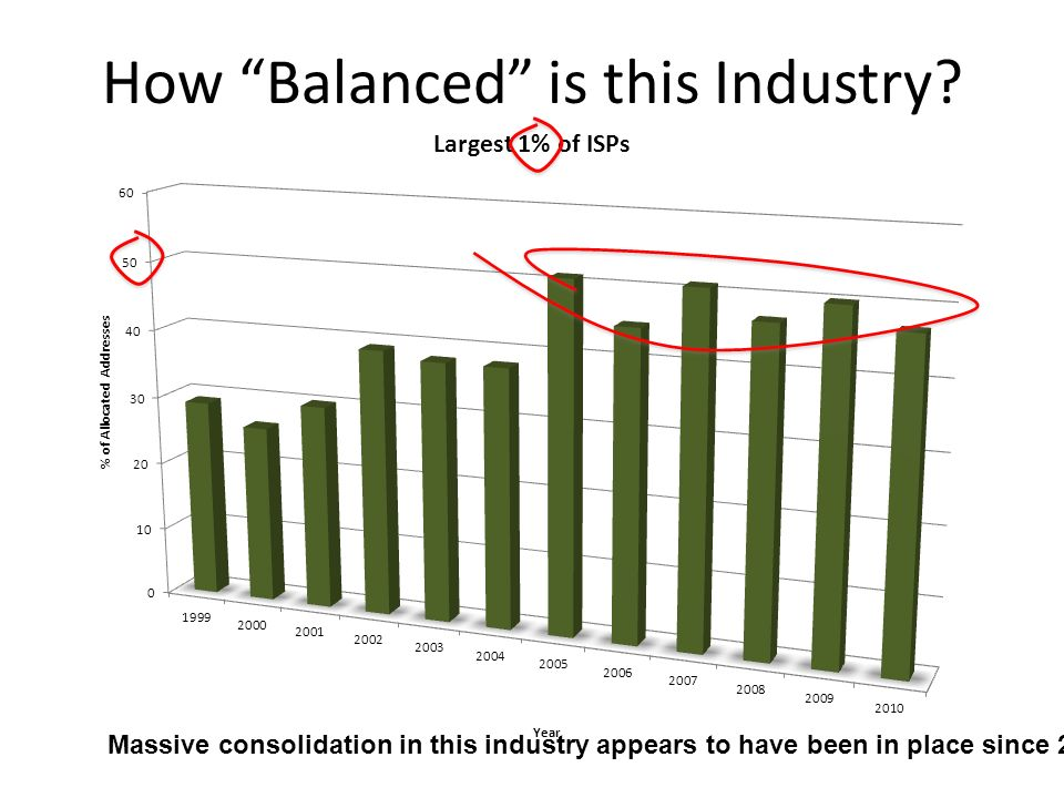 Massive consolidation in this industry appears to have been in place since 2005