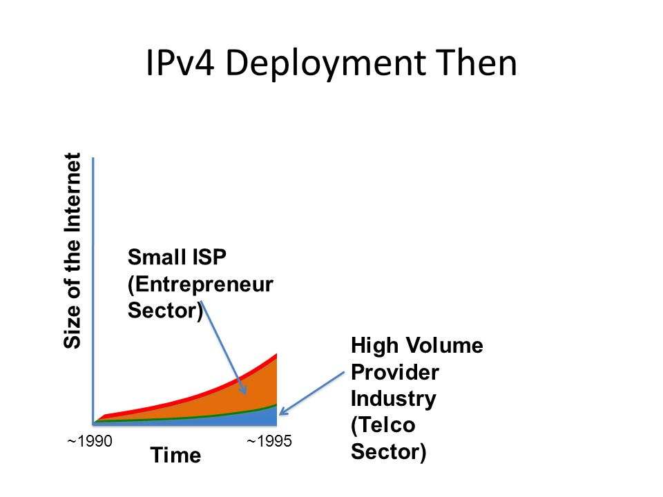 IPv4 Deployment Then Time Size of the Internet ~1990~2000 High Volume Provider Industry (Telco Sector) Small ISP (Entrepreneur Sector) ~1995