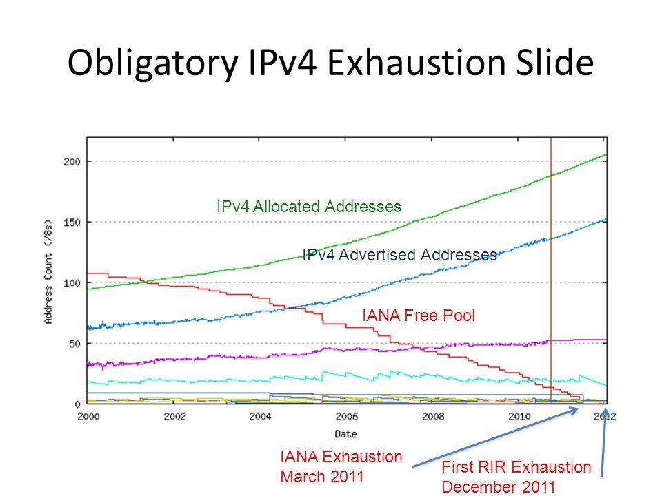Obligatory IPv4 Exhaustion Slide IPv4 Allocated Addresses IPv4 Advertised Addresses IANA Free Pool IANA Exhaustion March 2011 First RIR Exhaustion December 2011