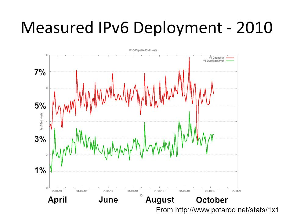 Measured IPv6 Deployment - 2010 From http://www.potaroo.net/stats/1x1 5% 3% 1% 7% AprilJuneAugust October