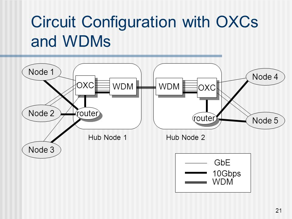 21 OXC WDM router OXC WDM GbE 10Gbps WDM Circuit Configuration with OXCs and WDMs Node 1 Node 2 Node 3 Node 4 Node 5 Hub Node 1Hub Node 2 router