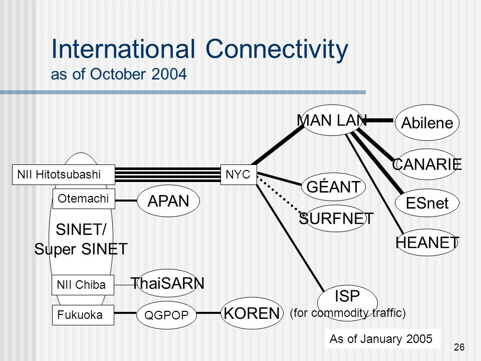 26 International Connectivity as of October 2004 SINET/ Super SINET NII Hitotsubashi QGPOP APAN Abilene ISP (for commodity traffic) GÉANT CANARIE SURFNET KOREN Fukuoka Otemachi HEANET As of January 2005 MAN LAN NYC ESnet NII Chiba ThaiSARN