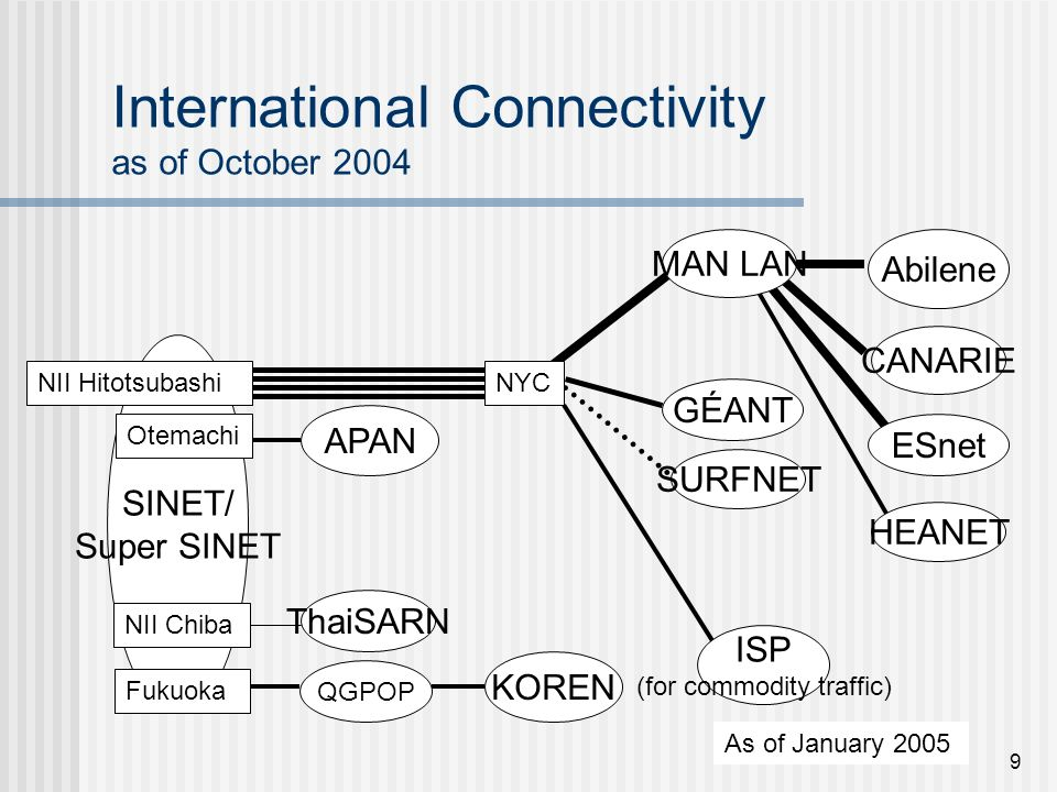 9 International Connectivity as of October 2004 SINET/ Super SINET NII Hitotsubashi QGPOP APAN Abilene ISP (for commodity traffic) GÉANT CANARIE SURFN