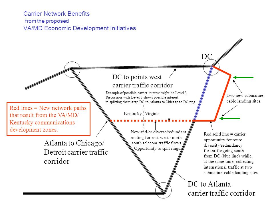 Carrier Network Benefits from the proposed VA/MD Economic Development Initiatives DC to Atlanta carrier traffic corridor Atlanta to Chicago/ Detroit carrier traffic corridor DC to points west carrier traffic corridor Red solid line = carrier opportunity for route diversity/redundancy for traffic going south from DC.(blue line) while, at the same time, collecting international traffic at two submarine cable landing sites.
