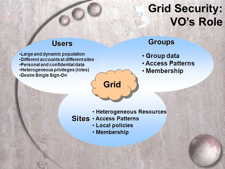 Large and dynamic population Different accounts at different sites Personal and confidential data Heterogeneous privileges (roles) Desire Single Sign-OnUsers Sites Heterogeneous Resources Access Patterns Local policies Membership Group data Access Patterns MembershipGroups Grid Security: VOs Role Grid
