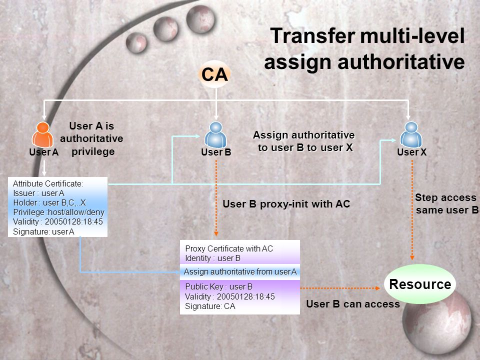 Transfer multi-level assign authoritative Attribute Certificate: Issuer : user A Holder : user B,C,..X Privilege :host/allow/deny Validity : 20050128:18:45 Signature: user A Proxy Certificate with AC Identity : user B Public Key : user B Validity : 20050128:18:45 Signature: CA Assign authoritative from user A User B proxy-init with AC User B CA User X Resource User A User A is authoritative privilege User B can access Step access same user B Assign authoritative to user B to user X