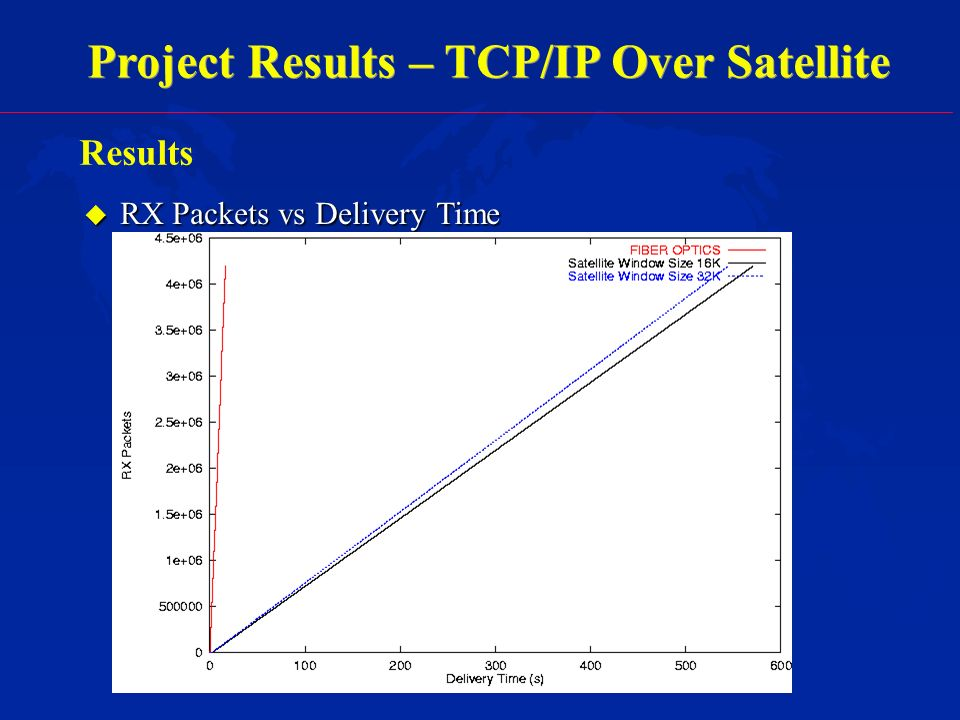 Project Results – TCP/IP Over Satellite Results u RX Packets vs Delivery Time