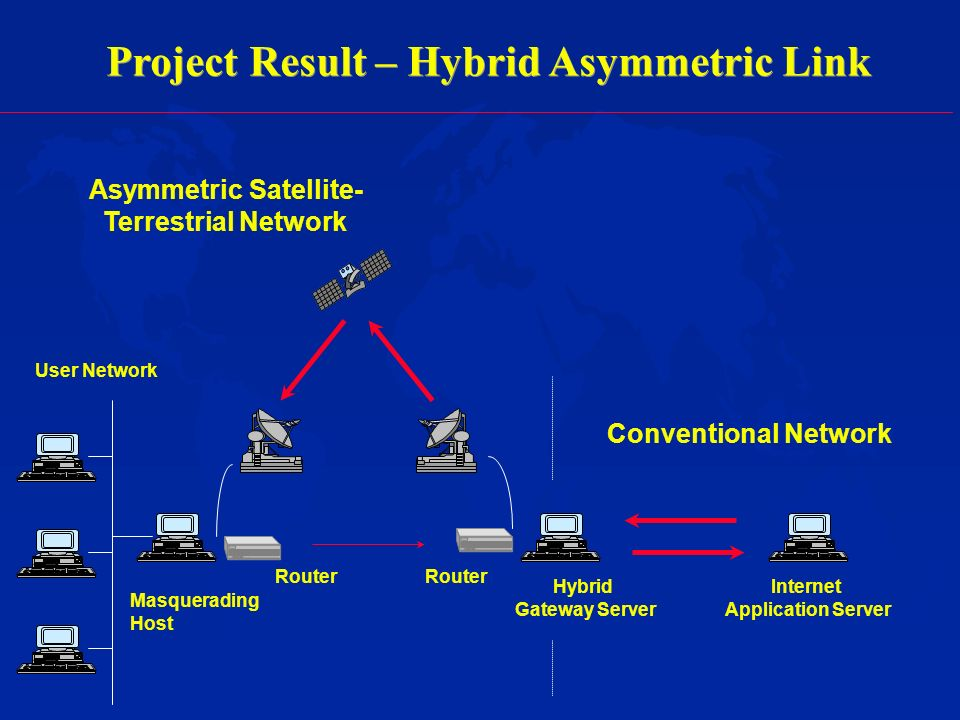 Project Result – Hybrid Asymmetric Link Internet Application Server Hybrid Gateway Server Router Masquerading Host Asymmetric Satellite- Terrestrial Network Conventional Network User Network