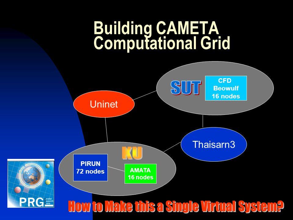 Building CAMETA Computational Grid PIRUN 72 nodes AMATA 16 nodes Uninet Thaisarn3 CFD Beowulf 16 nodes