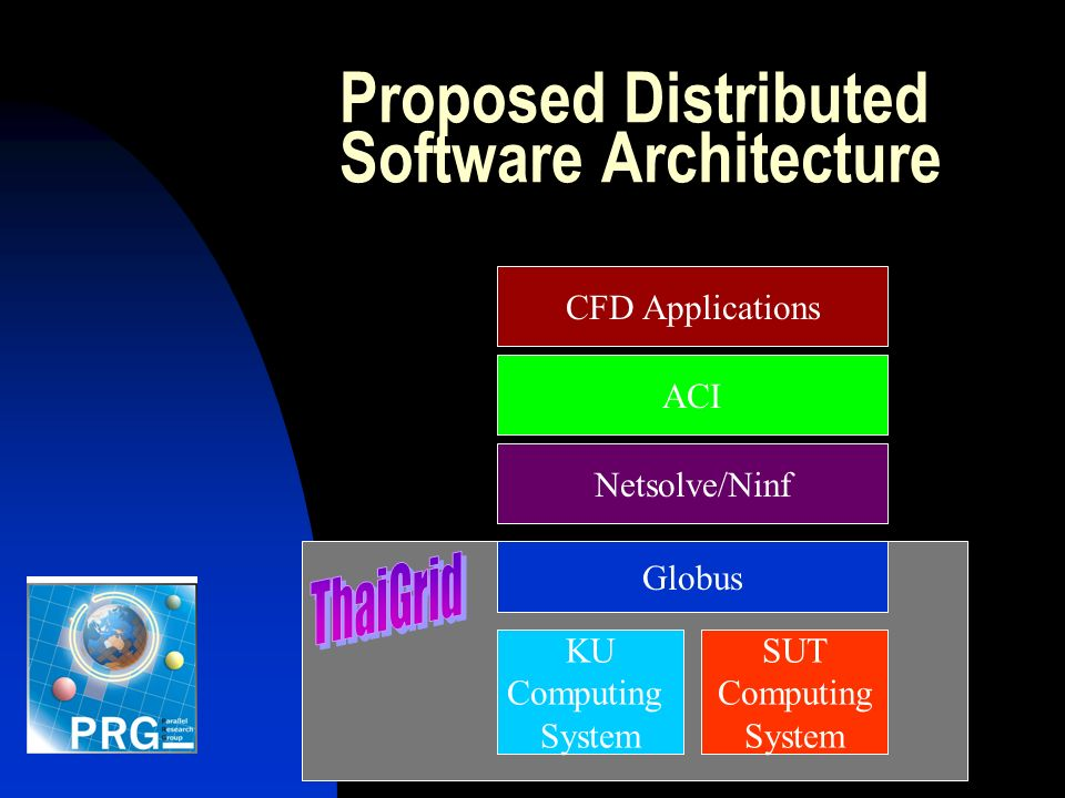 Proposed Distributed Software Architecture KU Computing System SUT Computing System Globus Netsolve/Ninf ACI CFD Applications