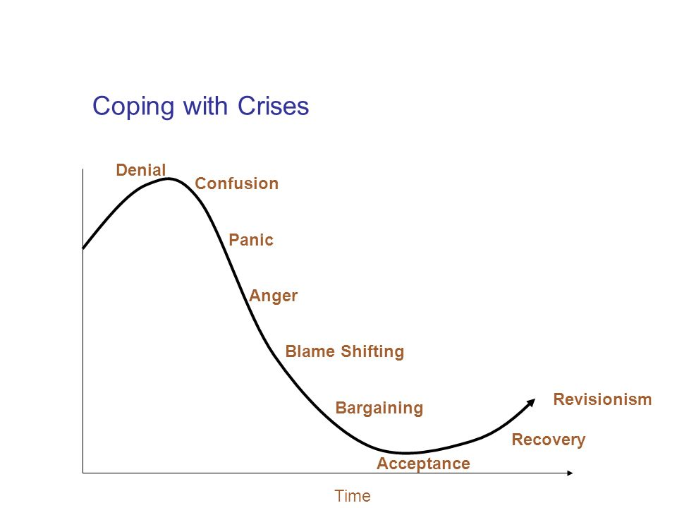 Coping with Crises Time Denial Confusion Anger Blame Shifting Bargaining Acceptance Recovery Revisionism Panic