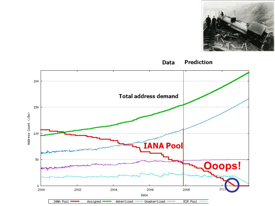 Ooops! Prediction Data IANA Pool Total address demand 2010