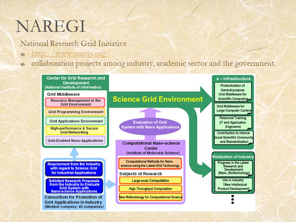 NAREGI National Research Grid Initiative http://www.naregi.org/ collaboration projects among industry, academic sector and the government.