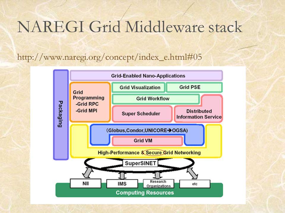 NAREGI Grid Middleware stack http://www.naregi.org/concept/index_e.html#05