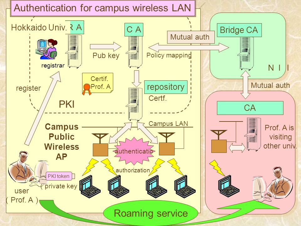 repository registrar Campus Public Wireless AP Certif. Prof. A Pub key Certf. user Prof. A Policy mapping Hokkaido Univ. register Authentication for c